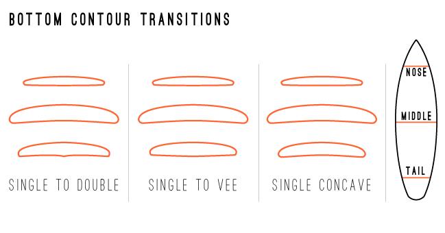 bottom-contour-transitions