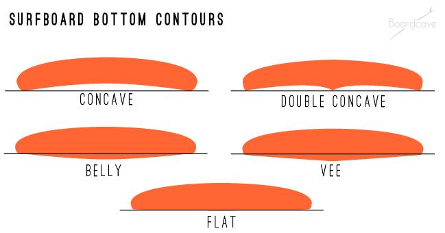 surfboard-bottom-contours